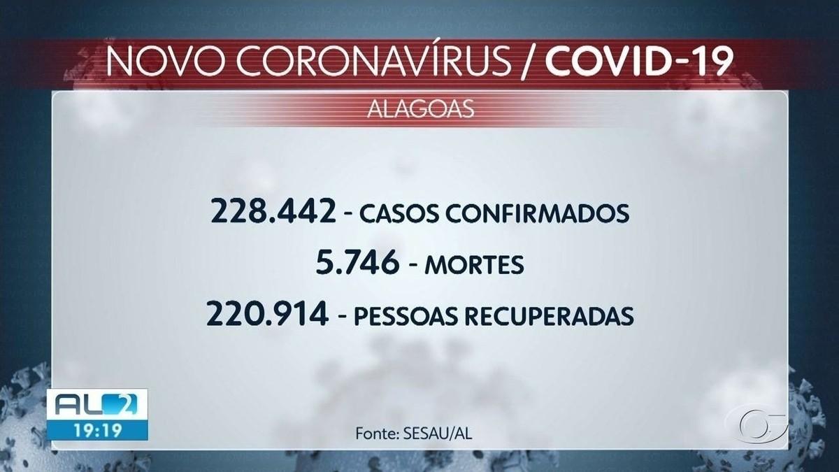 Alagoas registra menor número diário de novos casos de Covid em 8 meses