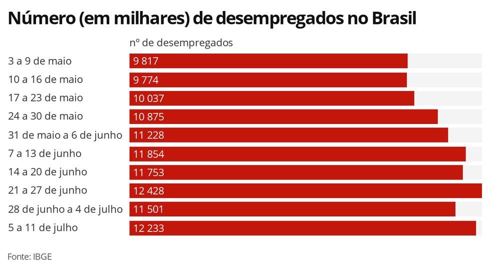 Número de desempregados no Brasil — Foto: Economia G1