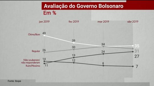 Pesquisa Ibope mostra a avaliação do desempenho do governo Bolsonaro