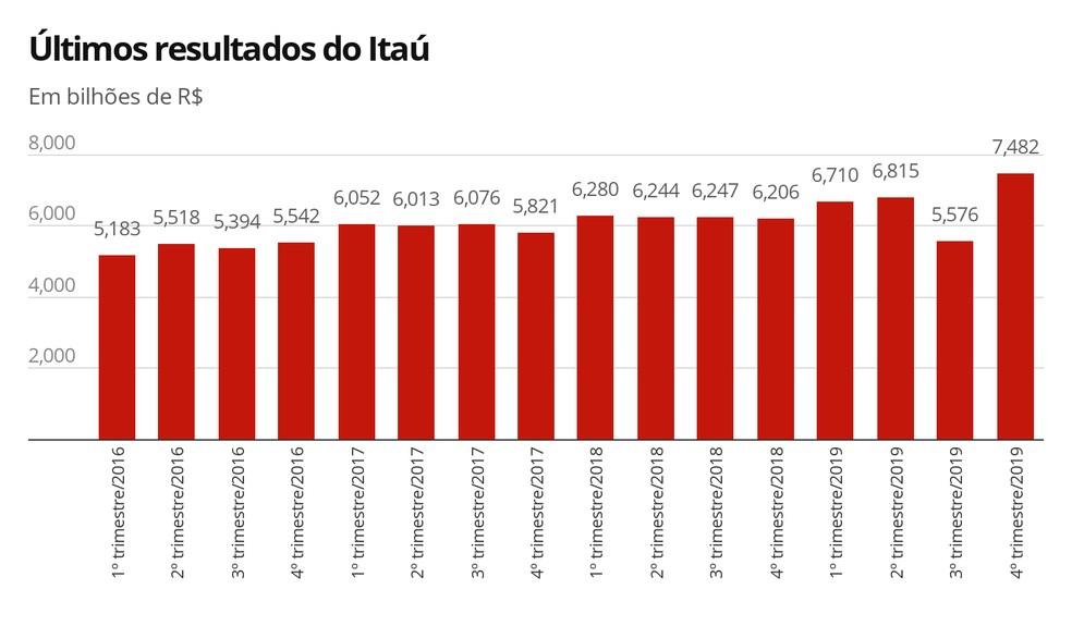 Últimos resultados do Itaú — Foto: Arte/G1