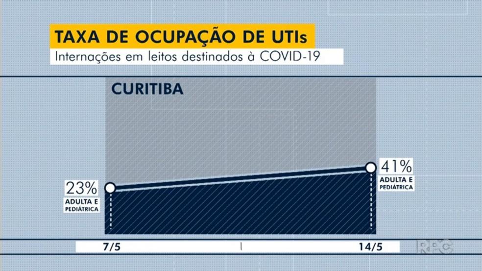 Taxa de ocupação de leitos para adultos com Covid-19 em Curitiba aumentou para 41%, segundo a prefeitura — Foto: Reprodução/RPC