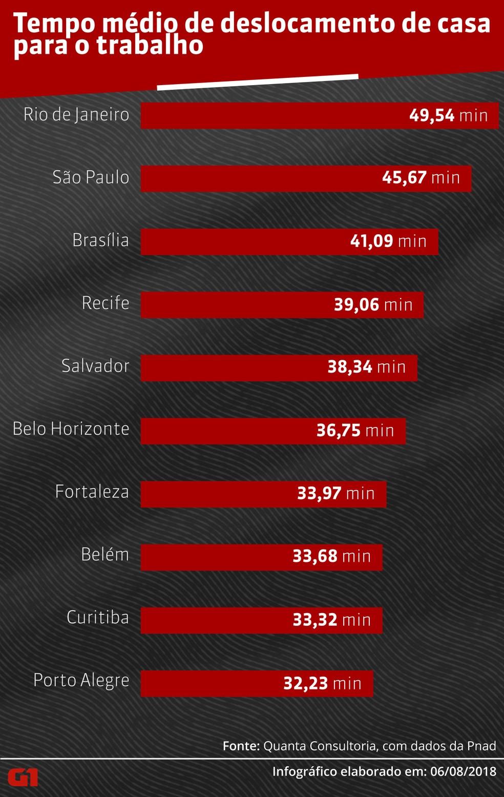 Dados mostram tempo médio de deslocamento no trânsito de casa para o trabalho nas grandes cidades do Brasil (Foto: GloboNews/Em Movimento)
