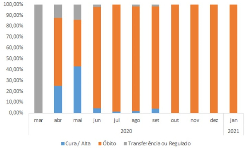 Gráfico mostra taxa de mortalidade nas UTIs para Covid-19 de Sinop  — Foto: Observatório Social de MT
