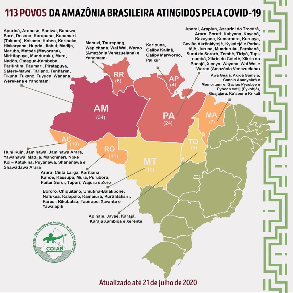 Boletim da COIAB mostra relação de povos indígenas espalhados nos nove estado que já foram atingidos pelo novo coronavírus.  — Foto: Divulgação/COIAB