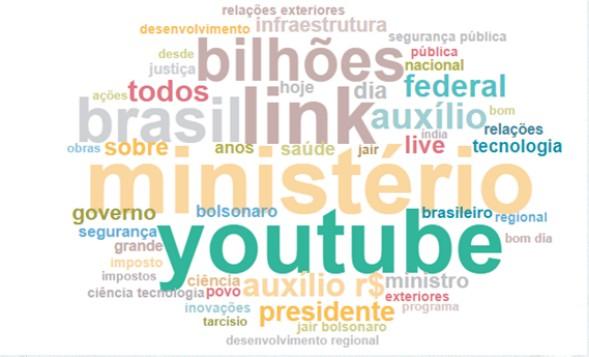 Nuvem de palavras utilizadas pelo presidente Jair Bolsonaro no Facebook, em 2021