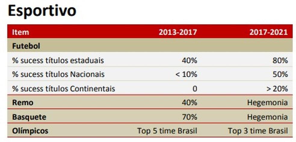 Metas esportivas do Flamengo entre 2013 e 2021 — Foto: Reprodução
