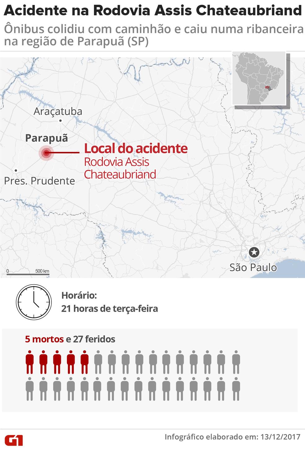 Acidente foi na Rodovia Assis Chateaubriand (SP-425), em Parapuã (Foto: Editoria de Arte/G1)