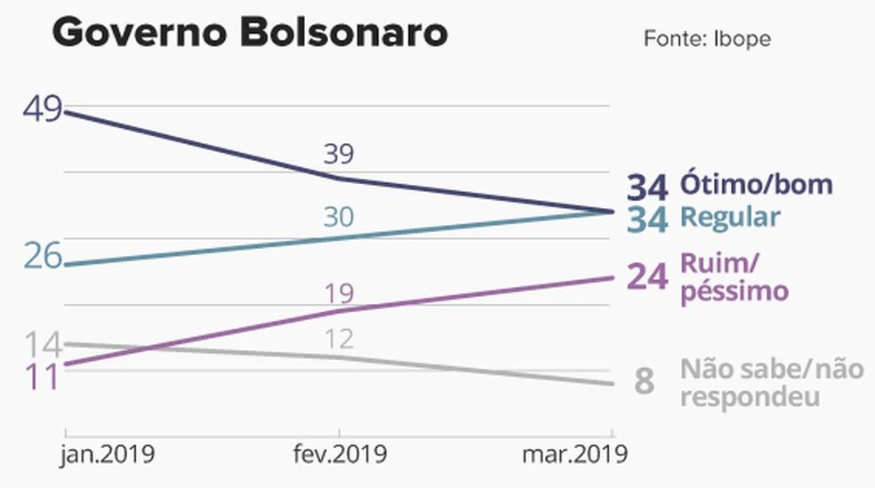 selo da avaliação do governo Bolsonaro em março segundo pesquisa Ibope — Foto: Editoria de Arte/G1