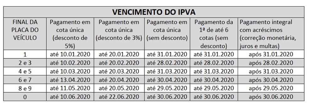 Tabela mostra calendário para pagamento do IPVA em MT — Foto: Sefaz-MT/ Divulgação