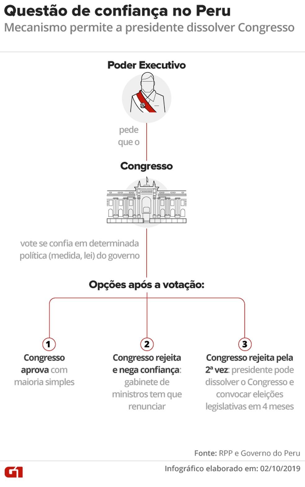 Como funciona a questão de confiança no Peru — Foto: Wagner Magalhães/G1