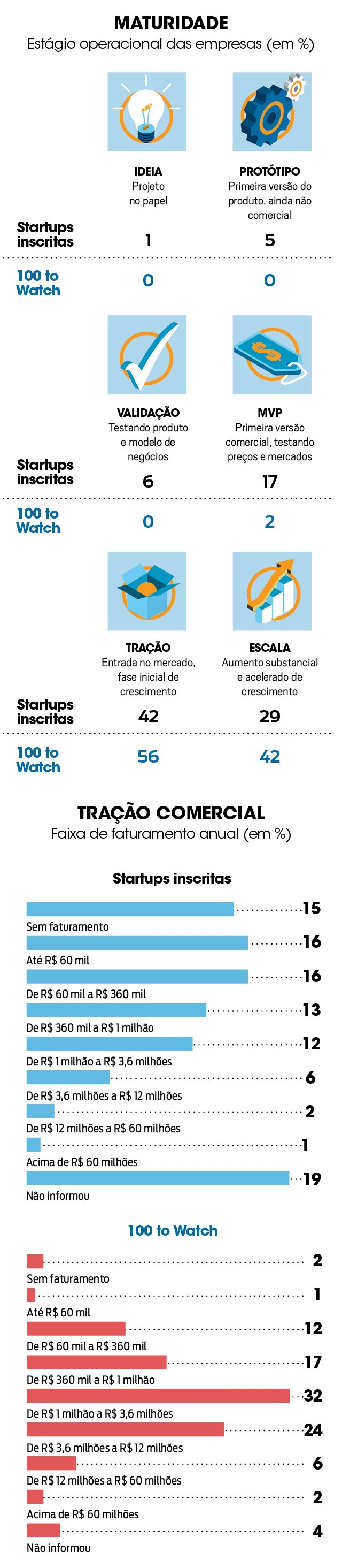 100 Startups to watch (Foto: )