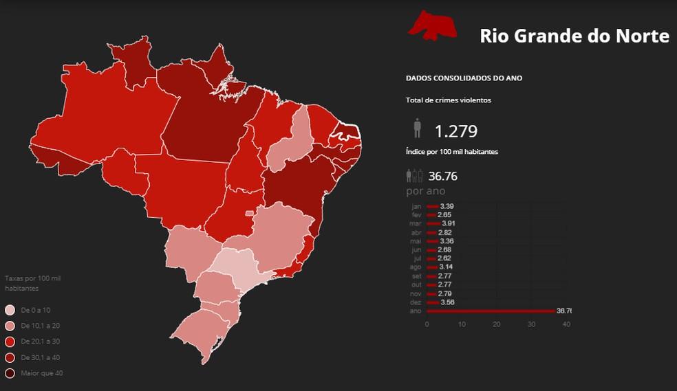 Rio Grande do Norte teve 1.279 mortes violentas em 2019 — Foto: Monitor da Violência/G1/Reprodução