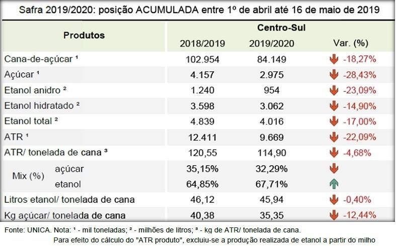 Tabela de maio da UNICA  (Foto: UNICA )