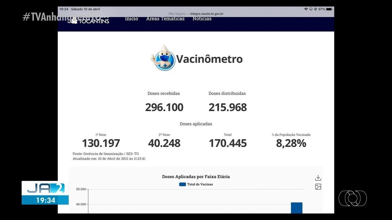 Confira como está imunização contra a Covid-19 em todo o estado