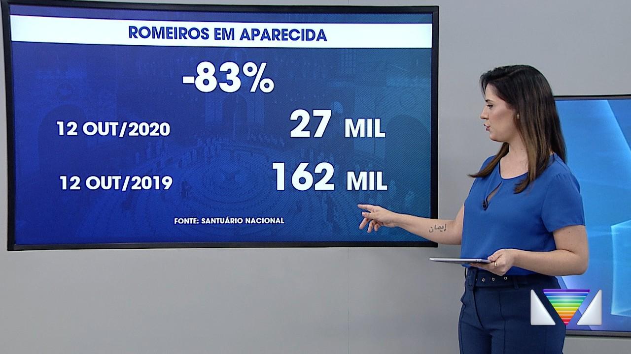 Número de romeiros no Santuário de Aparecida caiu 83%