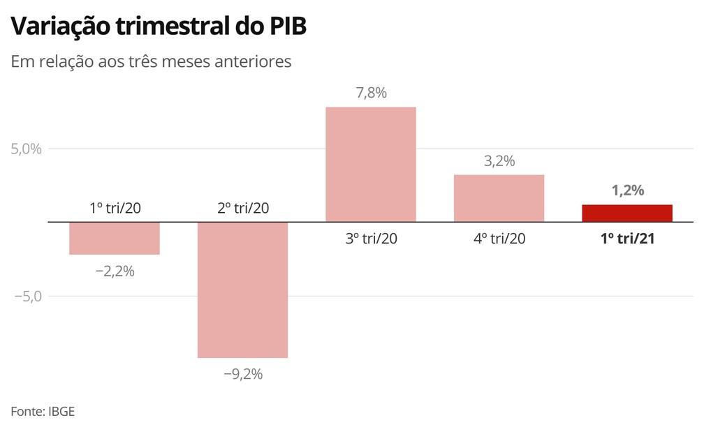 Variação trimestral do PIB 1º trimestre 2021 — Foto: Economia G1