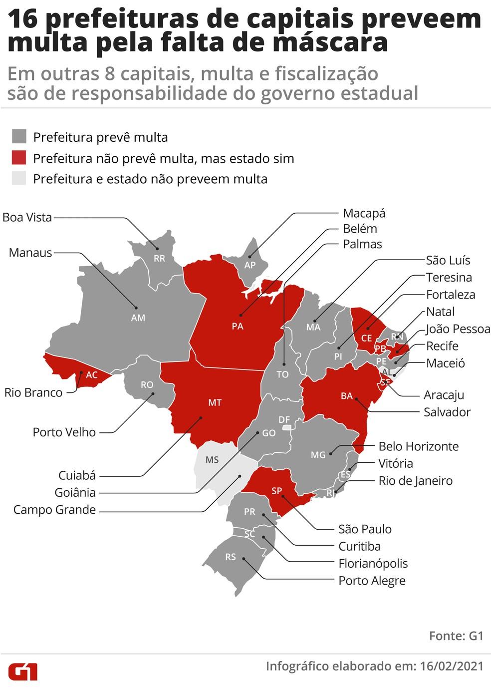 16 prefeituras de capitais preveem multa pela falta de máscara; em outras 8 capitais, multa e fiscalização são de responsabilidade do governo estadual — Foto: Fernanda Garrafiel / G1