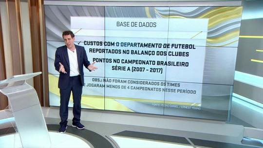 Estudo de Campo avalia se gastar mais é sinônimo de bom desempenho no futebol