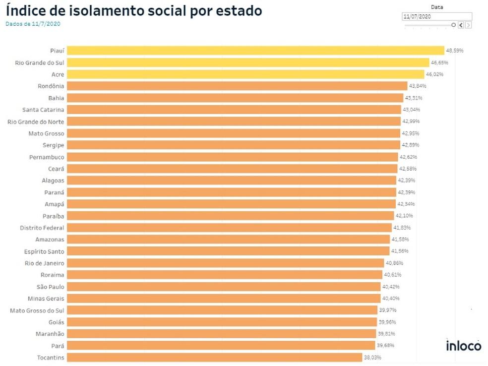 Veja o ranking de taxa de isolamento no país até sábado (11).  — Foto: Reprodução/In Loco