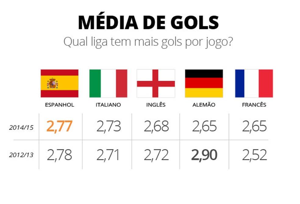 Onde tem mais gols? (Foto: Infografia)