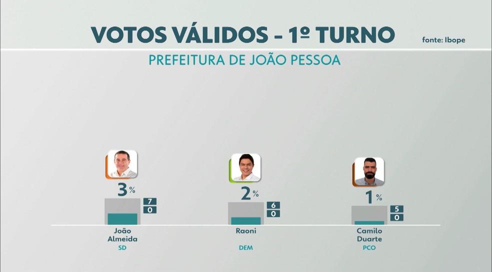 Intenção de votos válidos em João Pessoa, de acordo com terceira pesquisa do Ibope — Foto: TV Cabo Branco/Reprodução