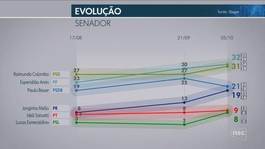 Ibope Senado - SC, votos válidos: Esperidião Amin, 23%; Raimundo Colombo, 21%; Paulo Bauer, 15%; Jorginho Mello, 13%