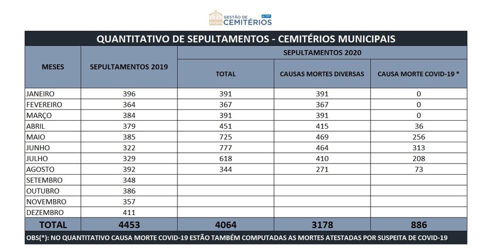 Confira dados sobre sepultamentos nos cemitérios municipais de Salvador — Foto: Divulgação / Semop