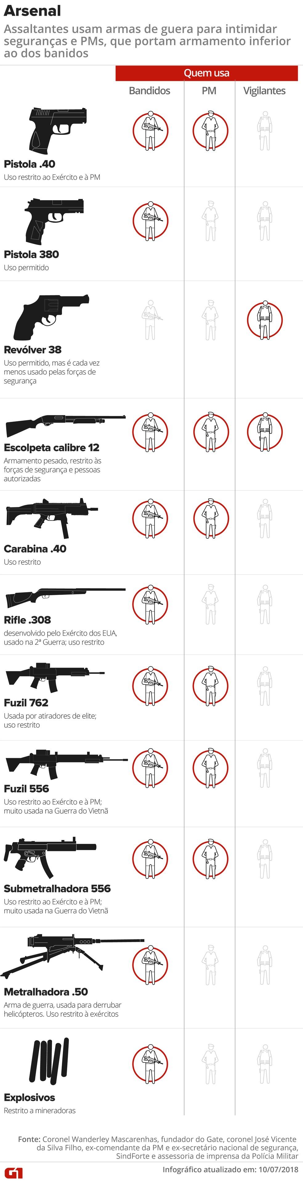 Criminosos usam armas de guerra para intimidar seguranças (Foto: Juliane Monteiro e Karina Almeida/ G1)