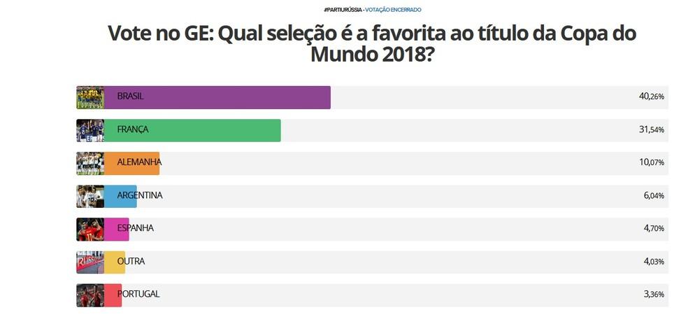Internautas apontaram a Seleção Brasileira como a favorita para levar a taça no Mundial da Rússia (Foto: Reprodução / GloboEsporte.com)