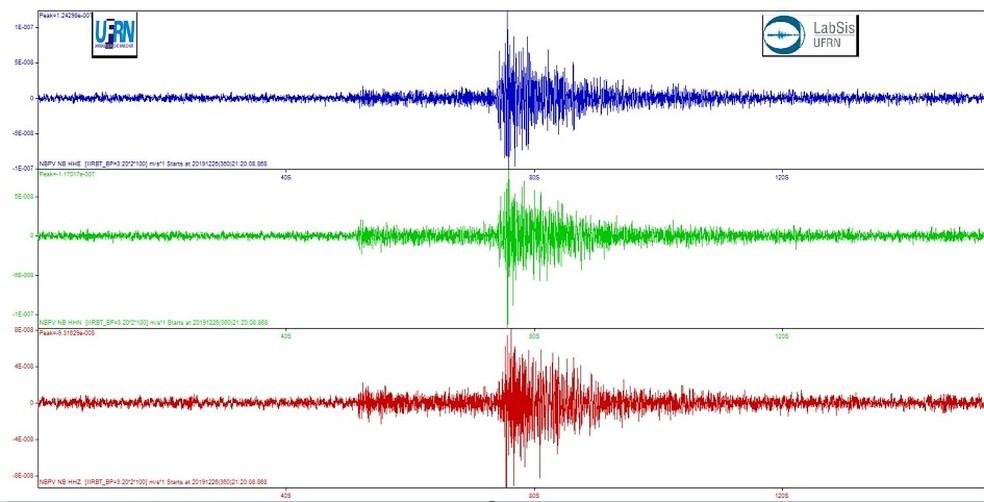 Escala Richter — Foto: Laboratório de Sismologia UFRN/Divulgação