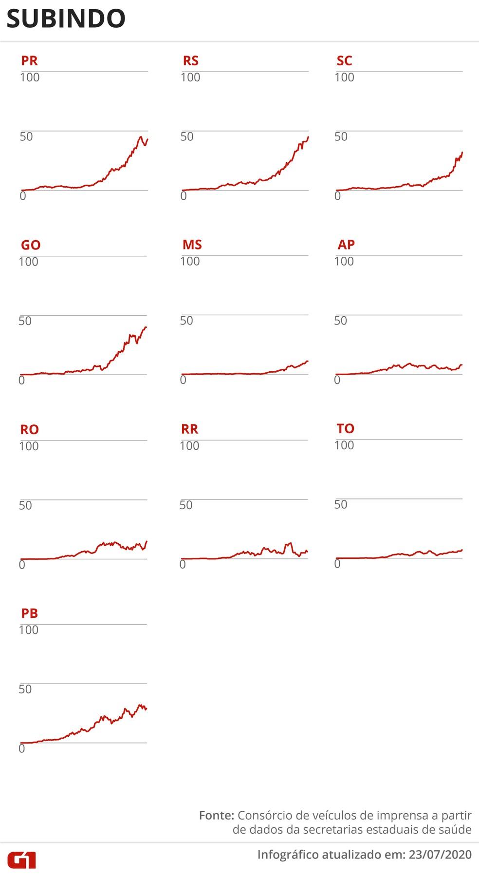 Estados com média móvel de óbitos em alta 23 de julho — Foto: Rodrigo Sanches/G1