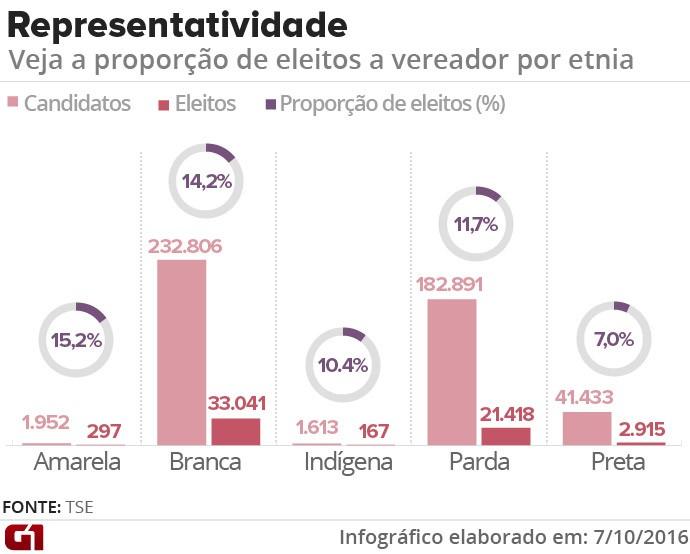 Etnia dos candidatos a vereador eleitos