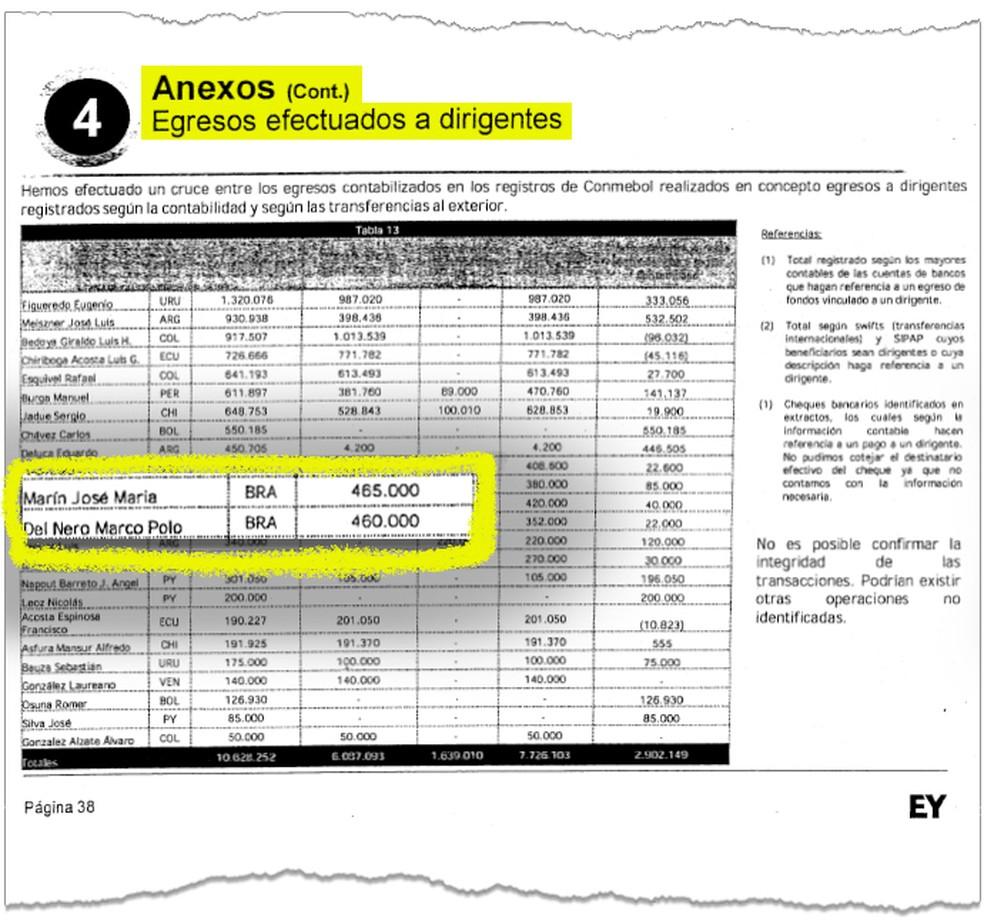 Trecho de auditoria nas contas da Conmebol mostra pagamentos a Del Nero e Marin (Foto: Reprodução/Infoesporte)