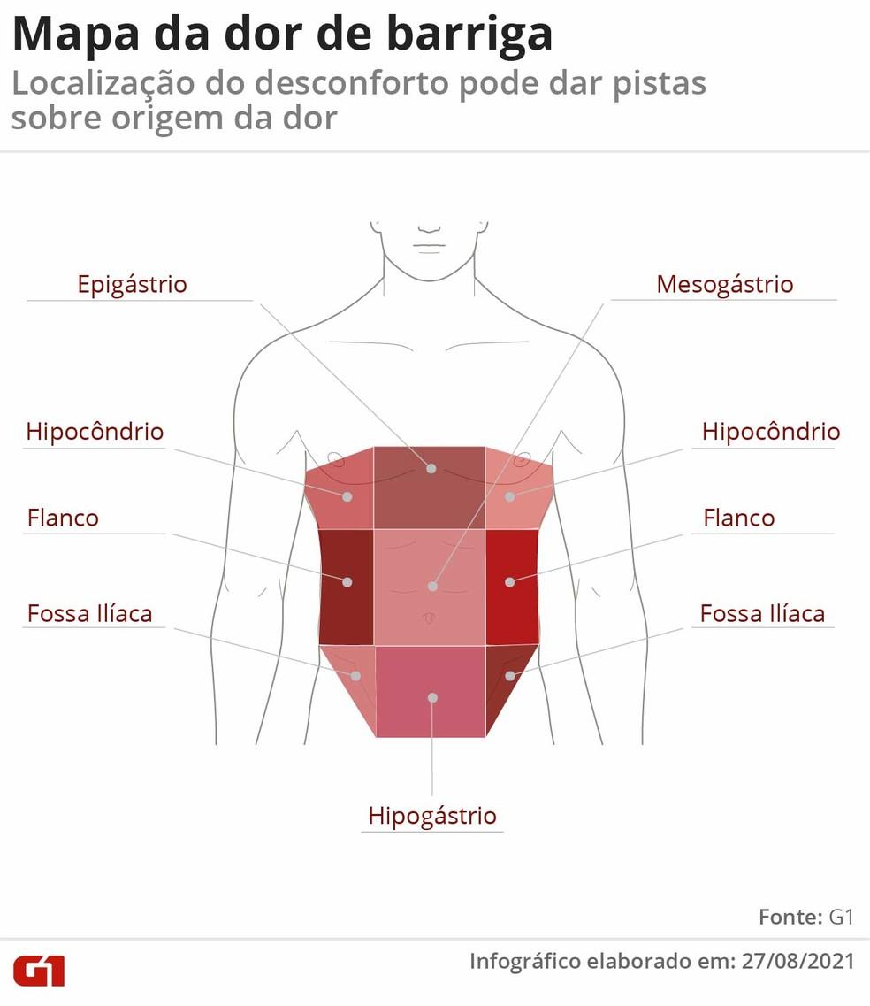 É possível identificar a causa da dor abdominal de acordo com a sua localização — Foto: Arte G1