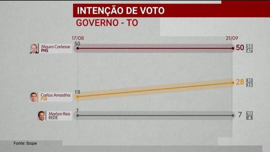 Ibope divulga pesquisa de intenção de voto para o governo do Tocantins