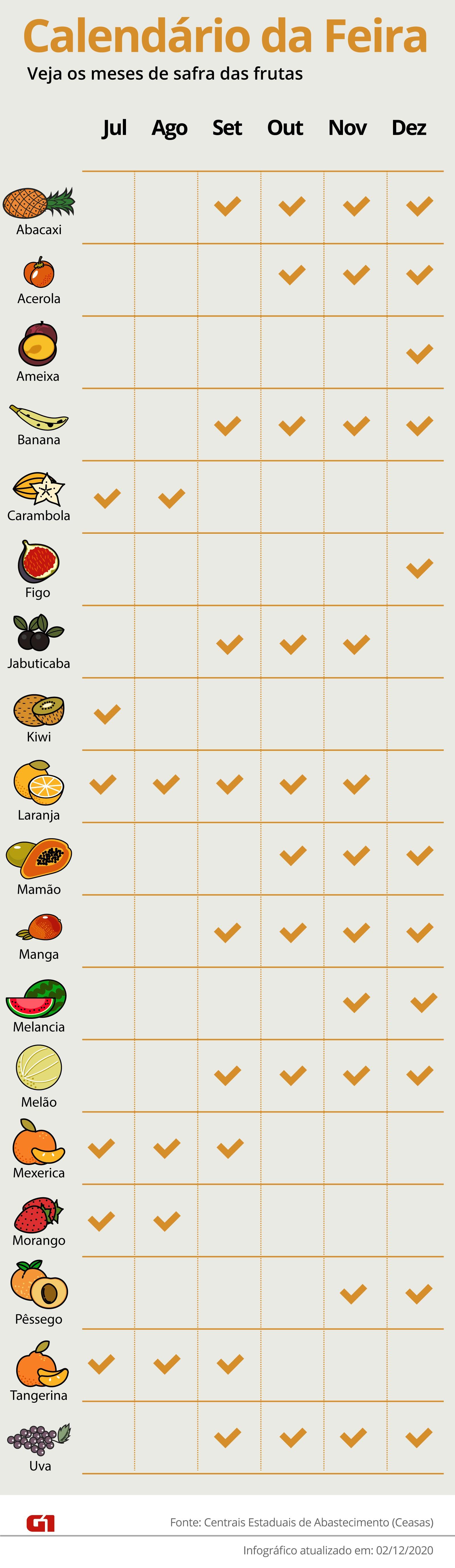 Calendário da feira: dezembro tem ameixa, figo, melancia e berinjela