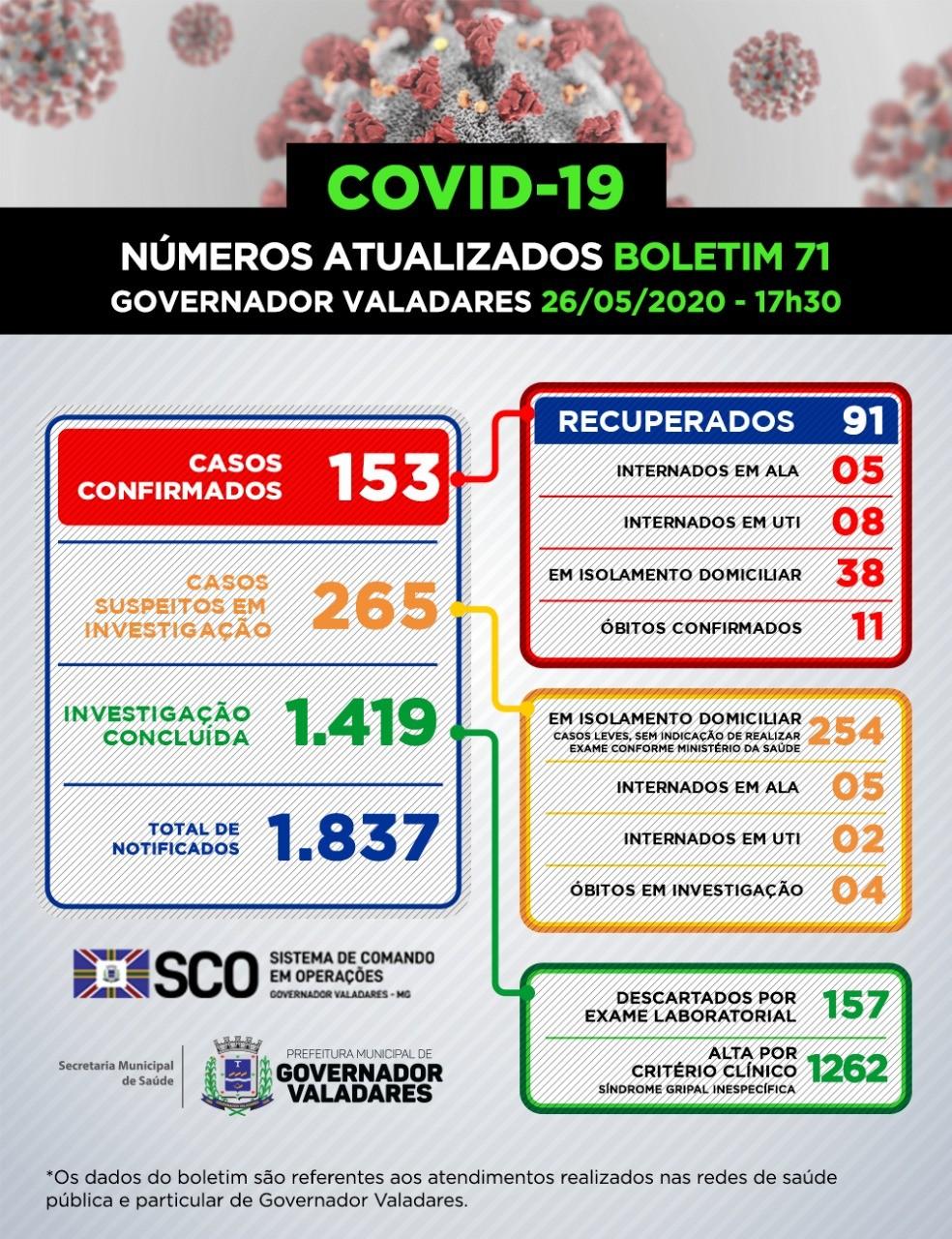 Prefeitura de Governador Valadares confirma 11ª morte e mais 12 casos de coronavírus no município