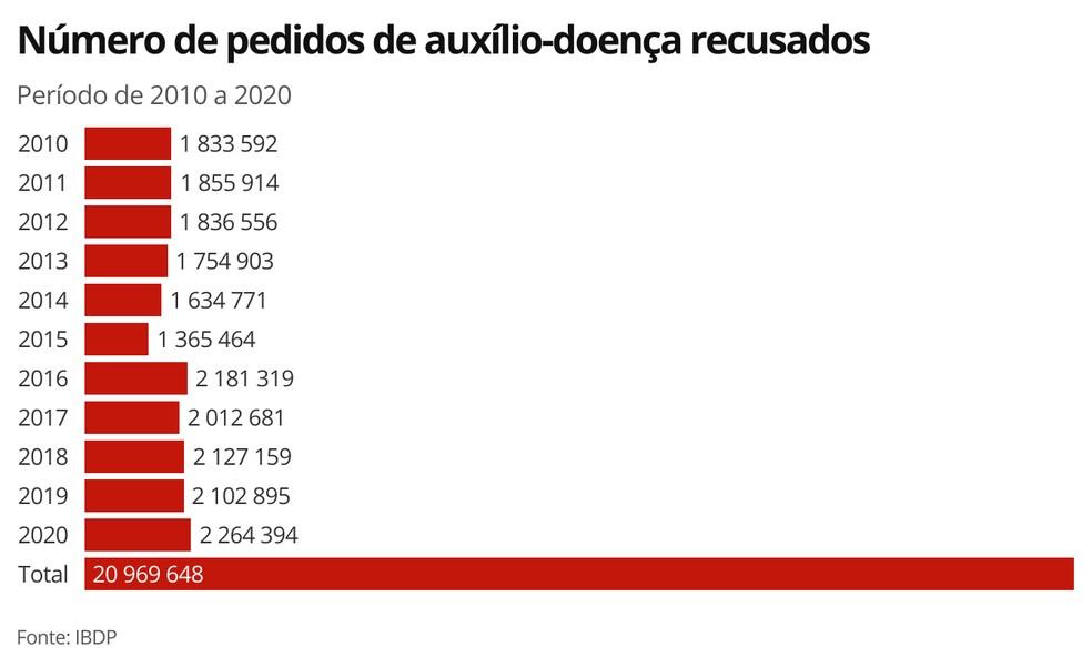 Número de indeferimentos de auxílio-doença — Foto: Economia G1