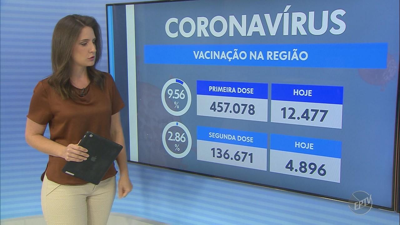 Regiões de Campinas e Piracicaba registram 133 mortes pela Covid-19 nesta terça-feira (30)