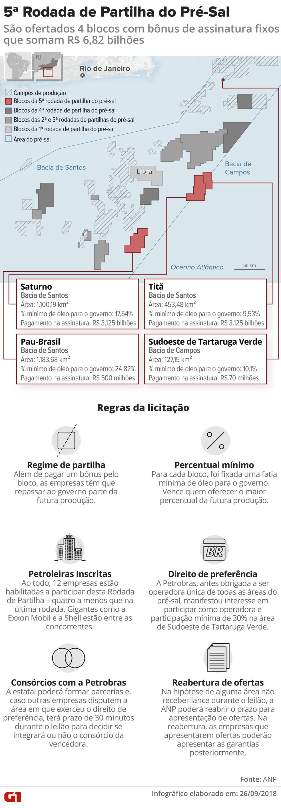 Arte com mapa dos blocos ofertados na 5ª Rodada do Pré-Sal — Foto: Cláudia Peixoto/G1