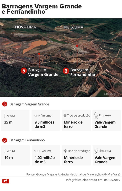 Barragens de Vargem Grande e de Fernandinho — Foto: Infográfico: Juliane Monteiro e Karina Almeida/G1