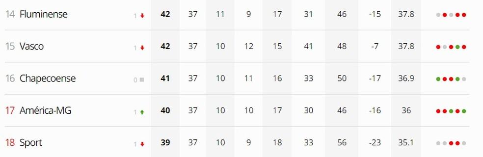 Cinco clubes ainda brigam contra o rebaixamento na rodada final do Brasileiro — Foto: GloboEsporte.com