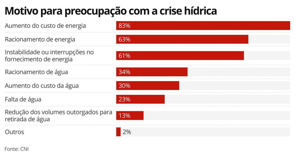 Motivo para preocupação com a crise hídrica — Foto: Economia G1