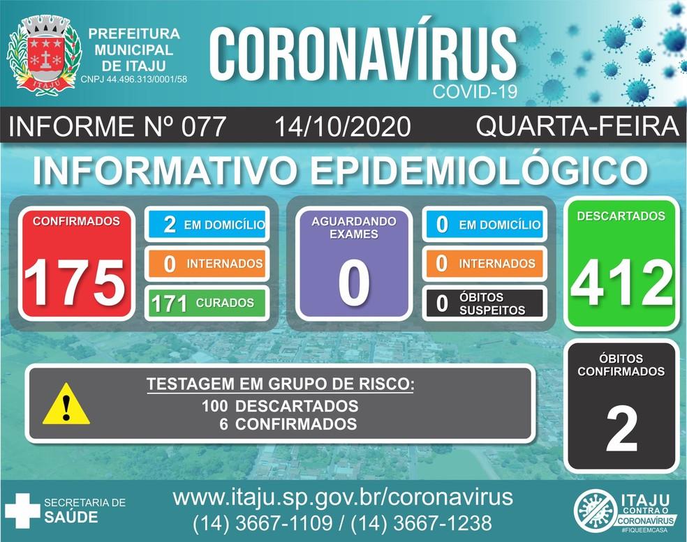 Itaju tem 175 casos positivos de coronavírus e duas mortes pela doença  — Foto: Prefeitura de Itaju/Divulgação