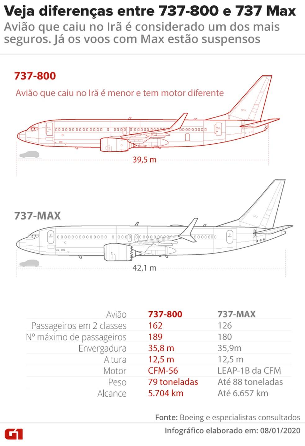 As diferenças entre o 737-800 e o 737-MAX — Foto: Rodrigo Cunha/G1