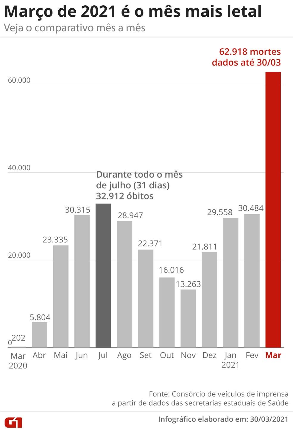 Pior mês da pandemia até aqui, março já tem quase o dobro de mortes de julho e 2020, o segundo pior mês — Foto: Editoria de Arte/G1