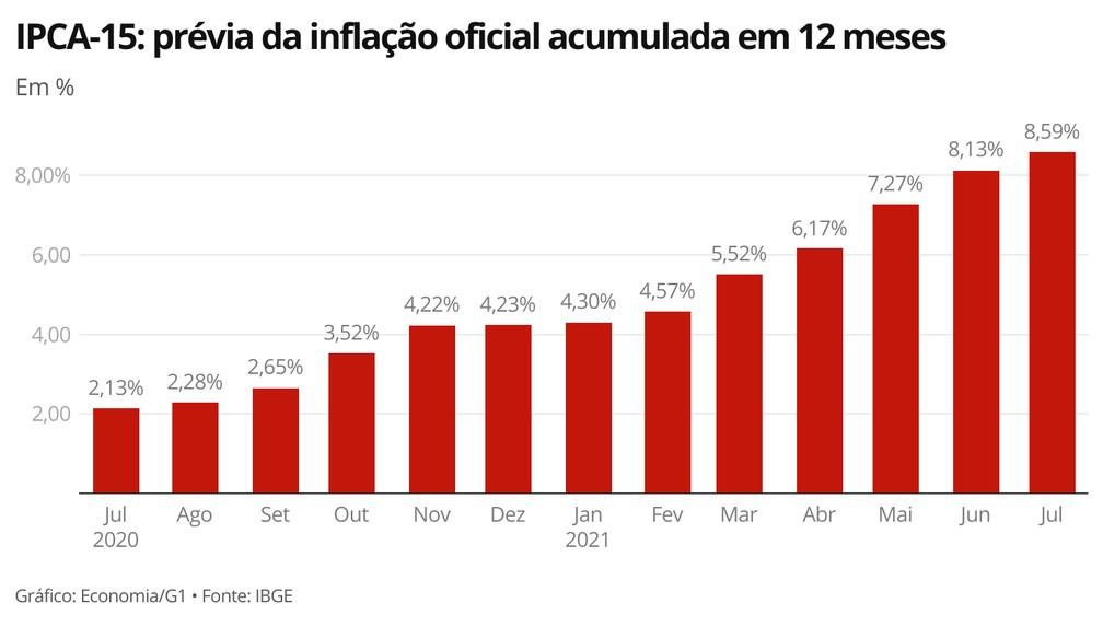 Indicador está acima da meta estabelecida pelo governo para a inflação deste ano — Foto: Economia/G1