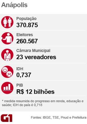 Ficha raio-x da cidade de Anápolis Eleições 2016 em Goiás (Foto: Arte/G1)
