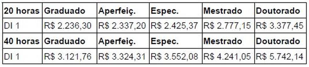 Tabela de remunerações - processo seletivo Ifes — Foto: Reprodução/Edital Ifes