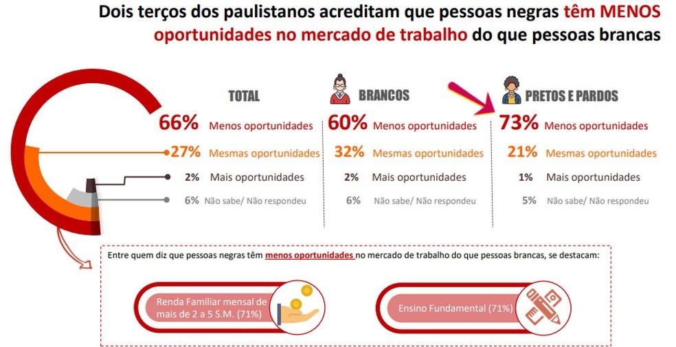 Dois terços dos paulistanos acreditam que população negra tem menos oportunidades no trabalho — Foto: Rede Nossa SP